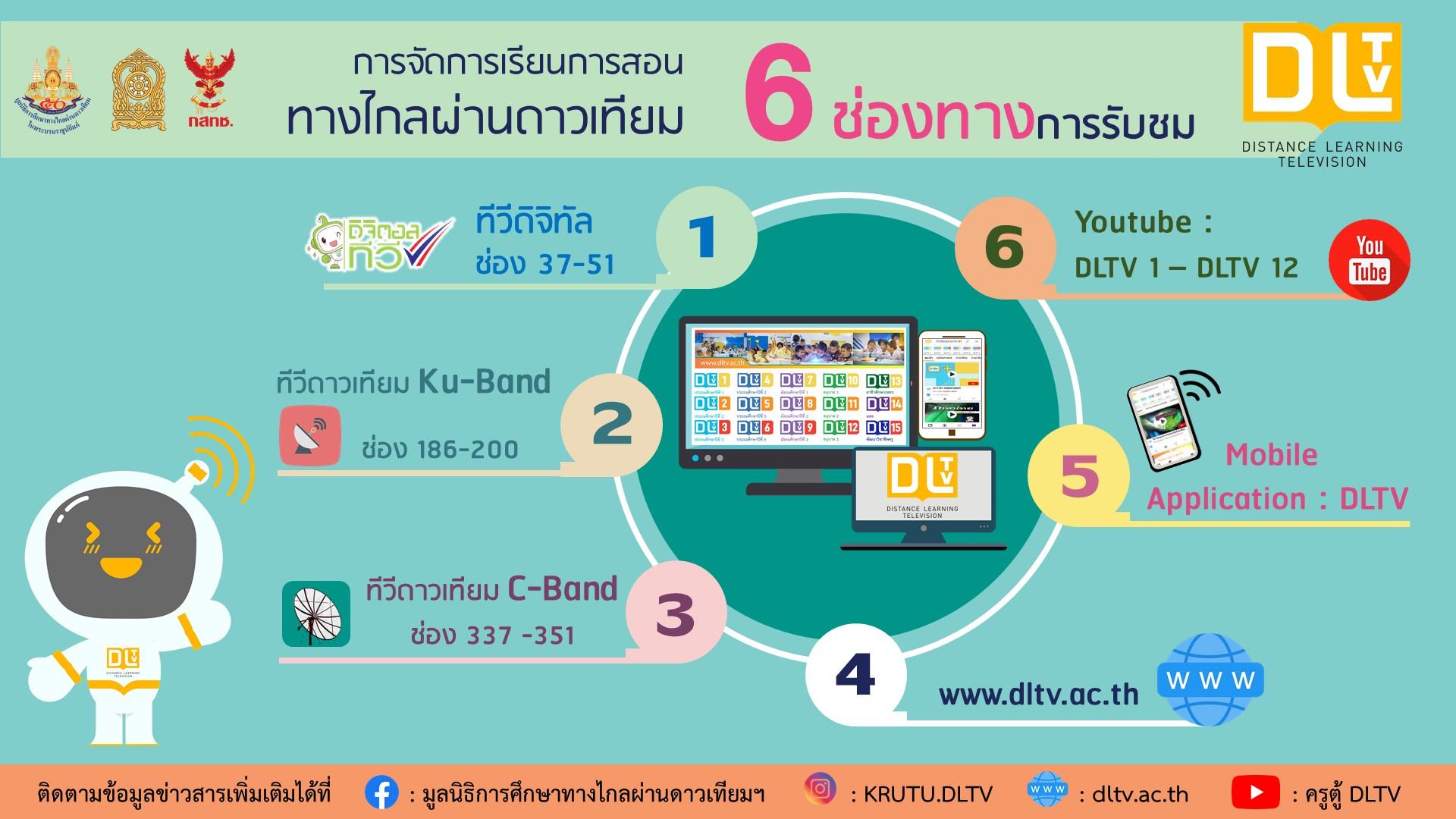 6 ช่องทางการรับชม
